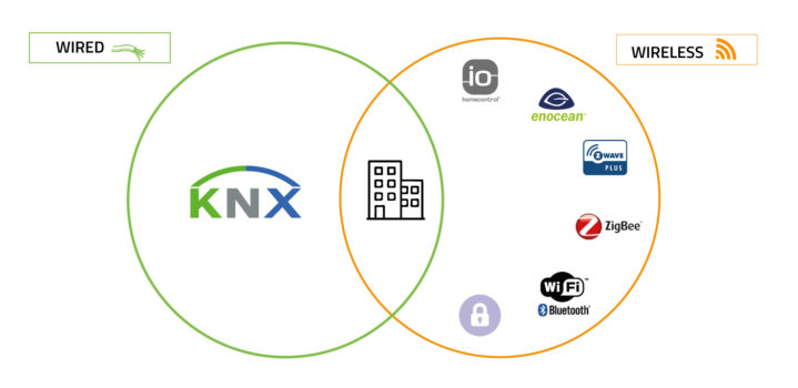Overkiz solutions are compatible with KNX